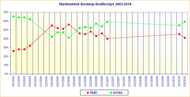 Marktanteile Desktop-Grafikchips 2002-2010