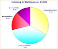 Verteilung der Marktsegmente Q3/2010 - gesamt
