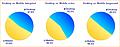 Verteilung der Marktsegmente Q3/2010 - Desktop vs. Mobile