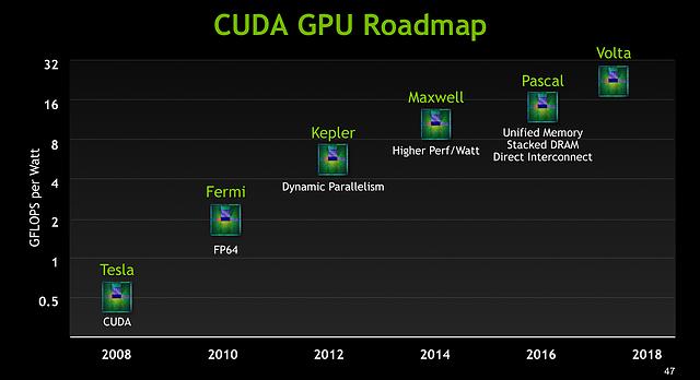 nVidia ASC15-Präsentation - Slide 47 (Grafikchip-Roadmap 2008-2018)