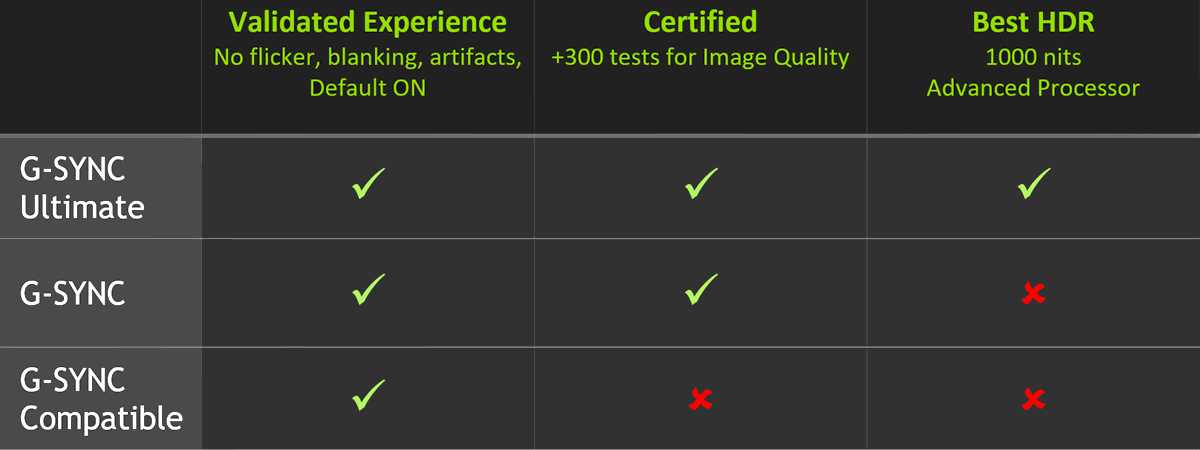 nVidia G-Sync Standards (2019)
