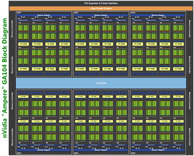 """nVidia """"Ampere"""" GA104 Blockschaltdiagramm"""