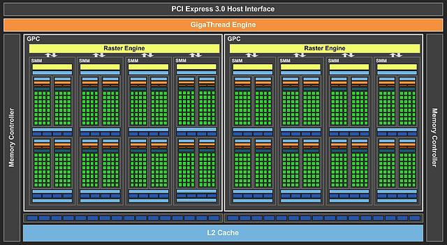 nVidia GM206-Chip Block-Diagramm