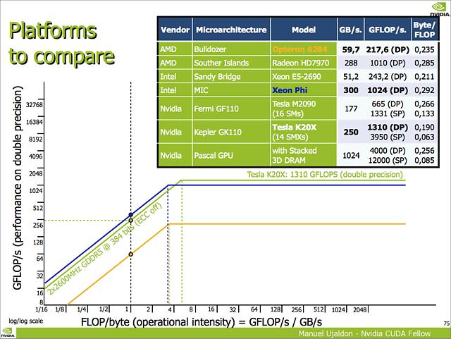 nVidia GP100 Spezifikationen: 4 TFlops DP- und 12 TFlops SP-Rechenleistung