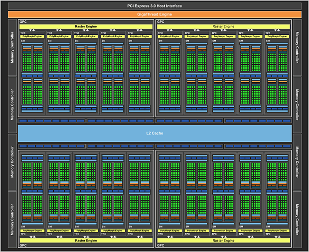 nVidia GP104 Blockdiagramm