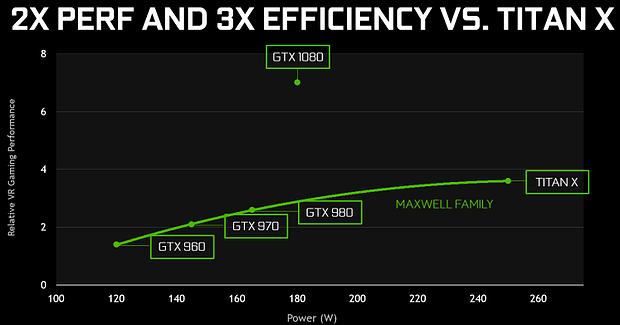 nVidia GP104-Livestream (Bild 4 – VR-Performance)