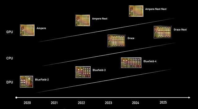 nVidia CPU/GPU/DPU Roadmap 2020-2025