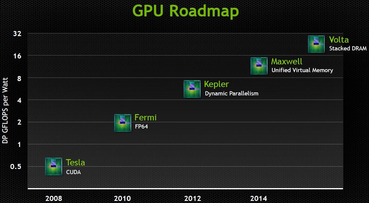 NVIDIA Kepler speculation thread   Page 311   Beyond3D Forum