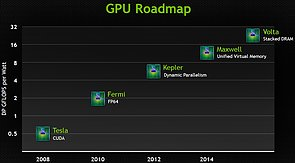 nVidia Grafikchip-Roadmap 2008-2015