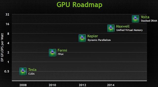 nVidia Grafikchip-Roadmap 2008-2015