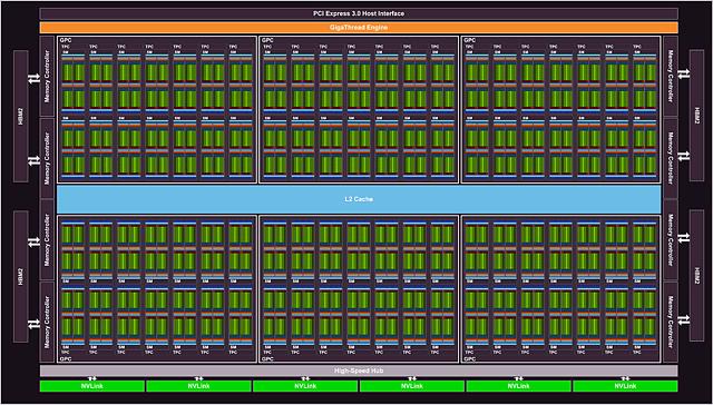 nVidia GV100 Blockdiagramm