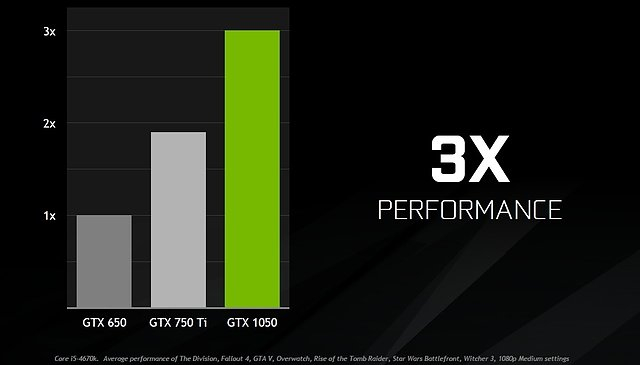 nVidia GeForce GTX 1050 (offizielle) Performance-Prognose