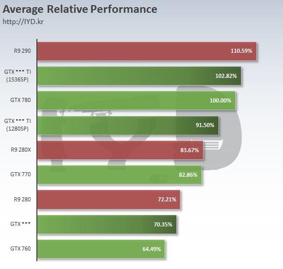 (Angebliche) Benchmarks zur nVidia GeForce GTX 960 Serie
