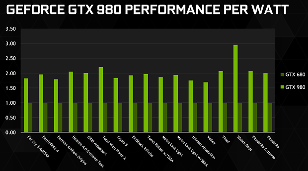 nVidia GeForce GTX 980 Performance per Watt