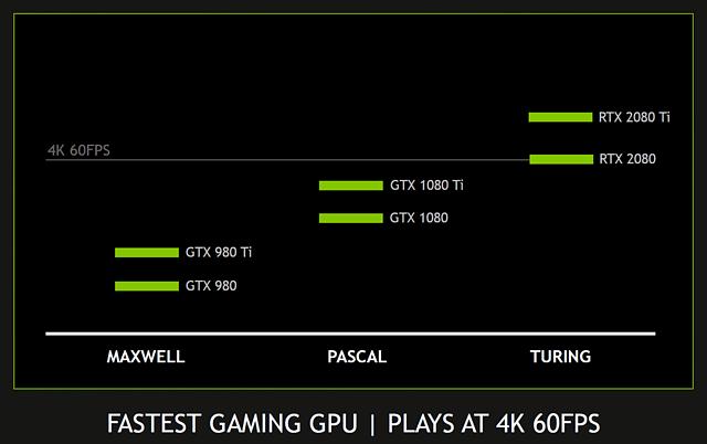 nVidia GeForce RTX 2080 & 2080 Ti 4K-Performance