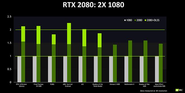 nVidia GeForce RTX 2080 (offizielle) Performance