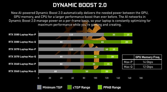 nVidia GeForce RTX 30 Mobile MaxQ- und MaxP-Spannbreiten