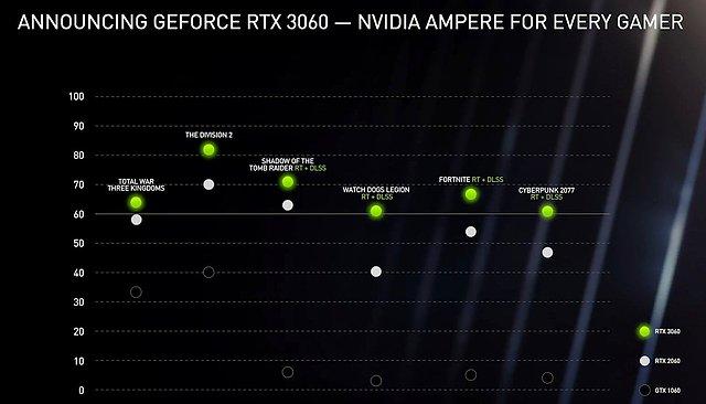 nVidia GeForce RTX 3060 Performance