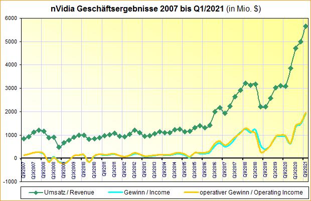 nVidia Geschäftsergebnisse 2007 bis Q1/2021