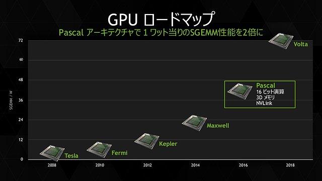 nVidia Grafikchip-Architekturen Roadmap 2008-2018