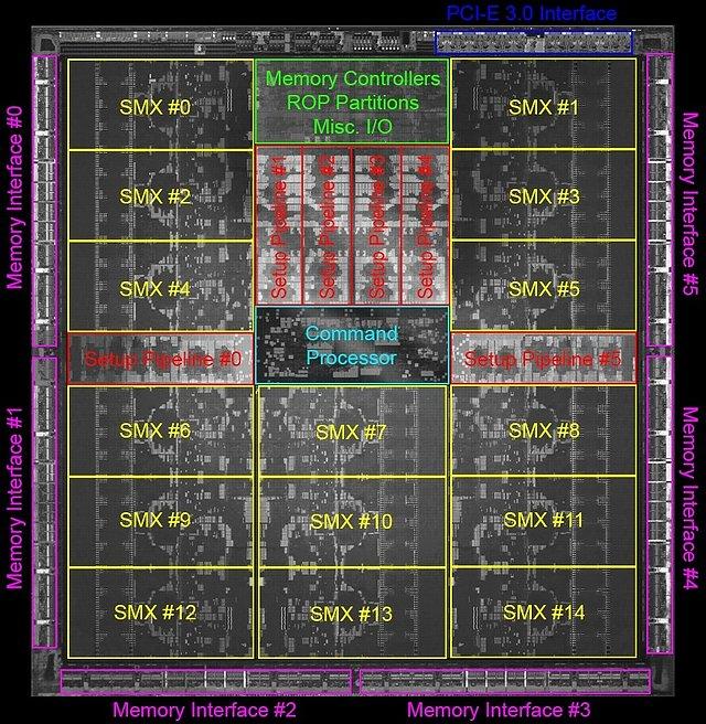 nVidia Kepler GK110 Die-Shot (mit Markierungen)