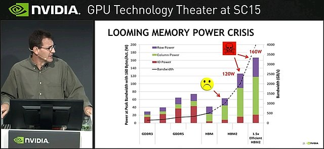 "nVidia ""Looming Memory Power Crisis"""