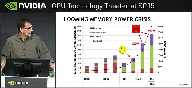 "nVidia ""Looming Memory Power Crisis"""