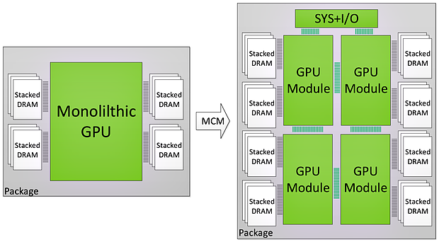 nVidia MCM-Grafikchip (1)