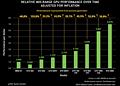 nVidia Midrange-Grafikkarten inflationsbereinigte Performance/Preis-Verhältnisse (by Hic-Sunt-Leones)