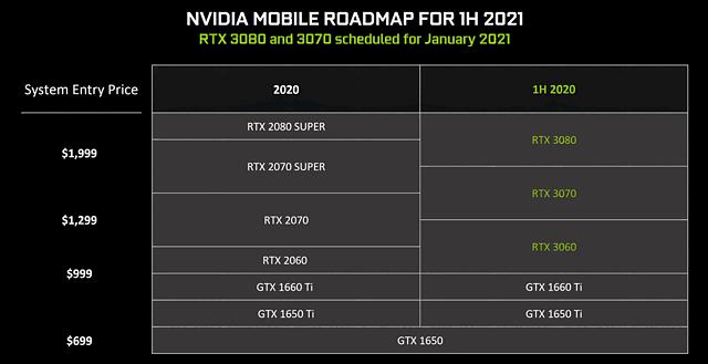 nVidia Mobile-GPU Roadmap 2020-21