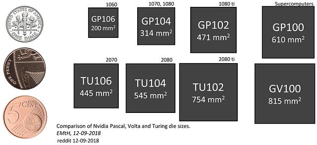nVidia Pascal- und Turing-Chips im Größenvergleich