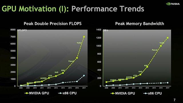 nVidia Pascal & Volta (projektierte) Compute-Performance