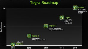 nVidia Tegra-Roadmap 2011-2015