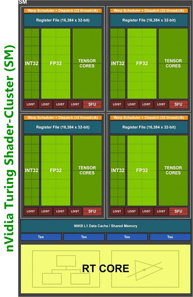 nVidia Turing Shader-Cluster (SM)