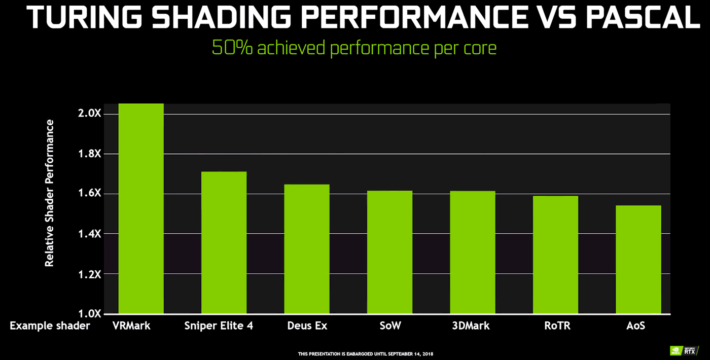 nVidia Turing Shading Performance vs. Pascal