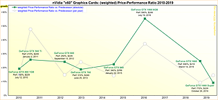 "nVidia ""x60"" Graphics Cards: (weighted) Price-Performance Ratio 2010-2019"