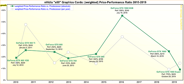 """nVidia """"x60"""" Graphics Cards: (weighted) Price-Performance Ratio 2010-2019"""