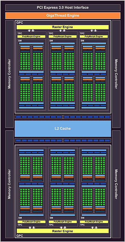 nVidia GP107 & GeForce GTX 1050 Ti Blockdiagramm