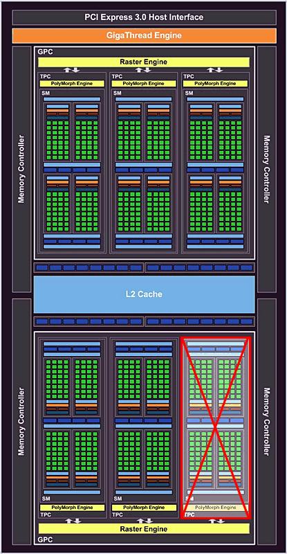 nVidia GeForce GTX 1050 Blockdiagramm