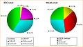 DirectX10-Systeme bei 3DC und Steam
