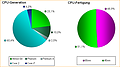Auswertung CPU-Umfrage (2)