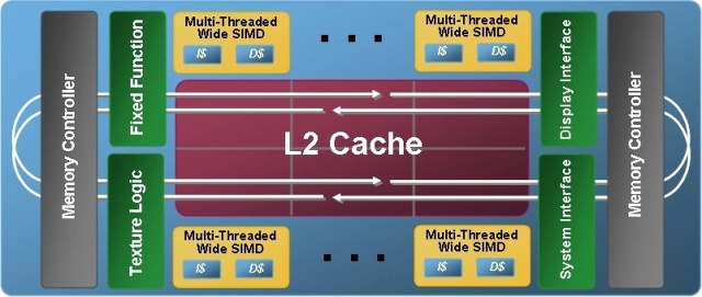 Intel Larrabee Blockschaltbild