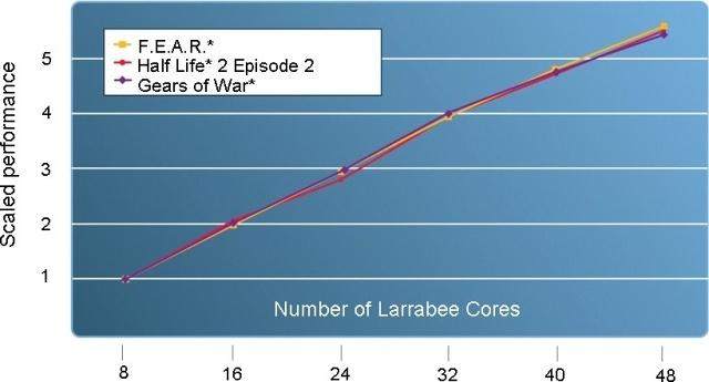 Intel Larrabee Kern-Skalierung