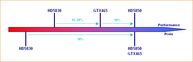 Performance/Preis-Verhältnis Radeon HD 5830, GeForce GTX 465 & Radeon HD 5850
