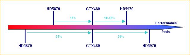 Performance/Preis-Verhältnis Radeon HD 5870, GeForce GTX 480 & Radeon HD 5970