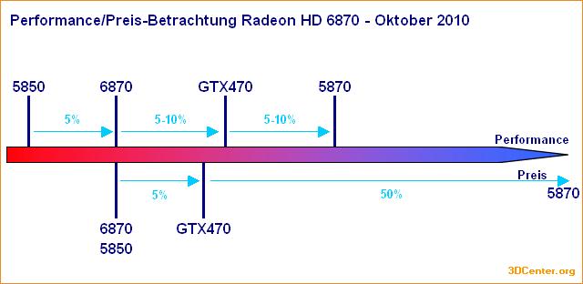 Performance/Preis-Betrachtung Radeon HD 6870 - Oktober 2010