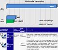 Bulldozer @ SiSoft Sandra: Multimedia Transcoding