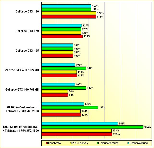 Spezifikations-Vergleich GF104, Dual GF104, GeForce GTX 460, 465, 470 & 480