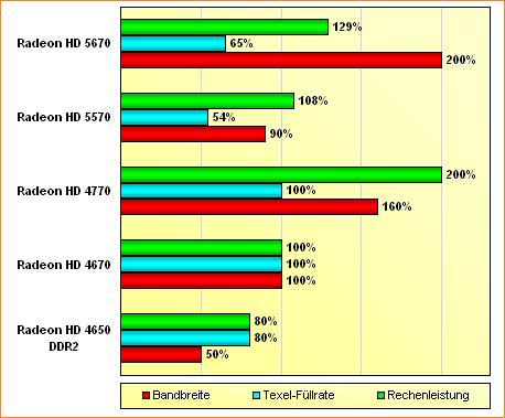 Spezifikations-Vergleich Radeon HD 4670, 4770, 5570 & 5670