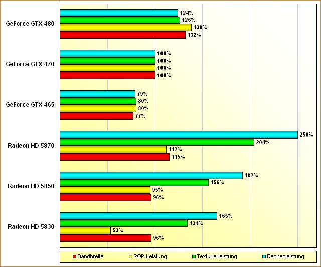 Spezifikations-Vergleich Radeon HD 5830, 5850, 5870 & GeForce GTX 465, 470, 480